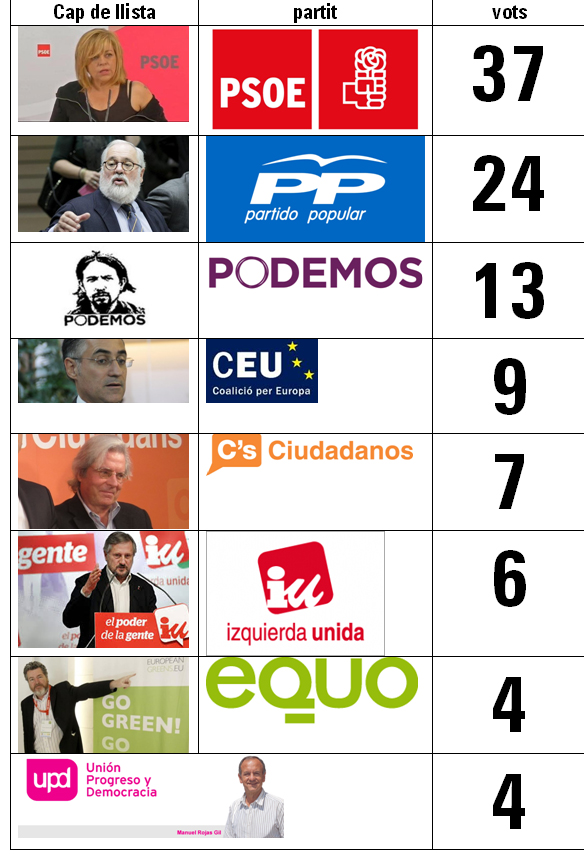 eleccions europees areny
